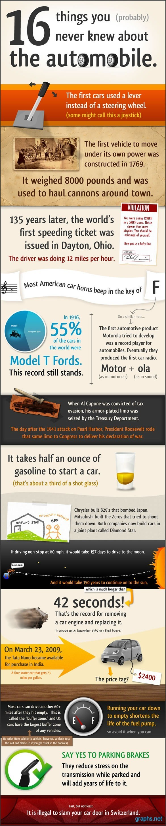 Interesting Facts About Automobiles