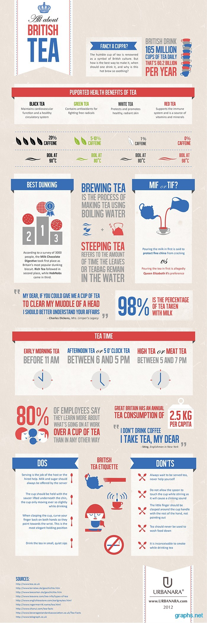 Interesting Facts About British Tea