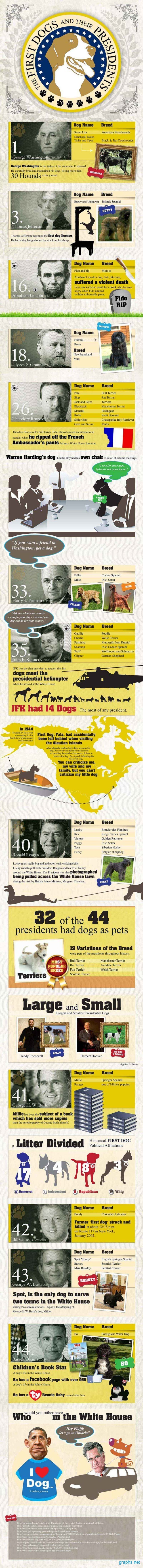 Interesting Facts About Presidents Dogs