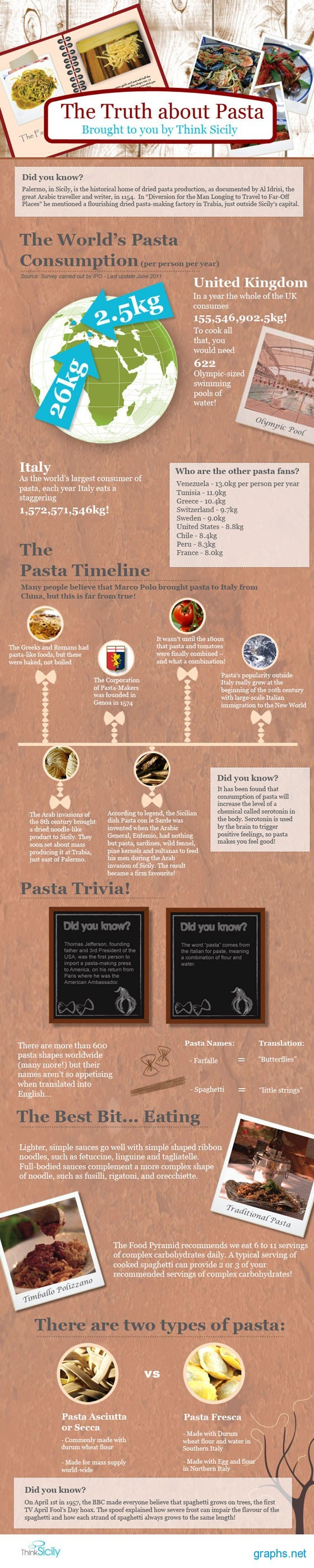 Interesting Facts about Italian Pasta