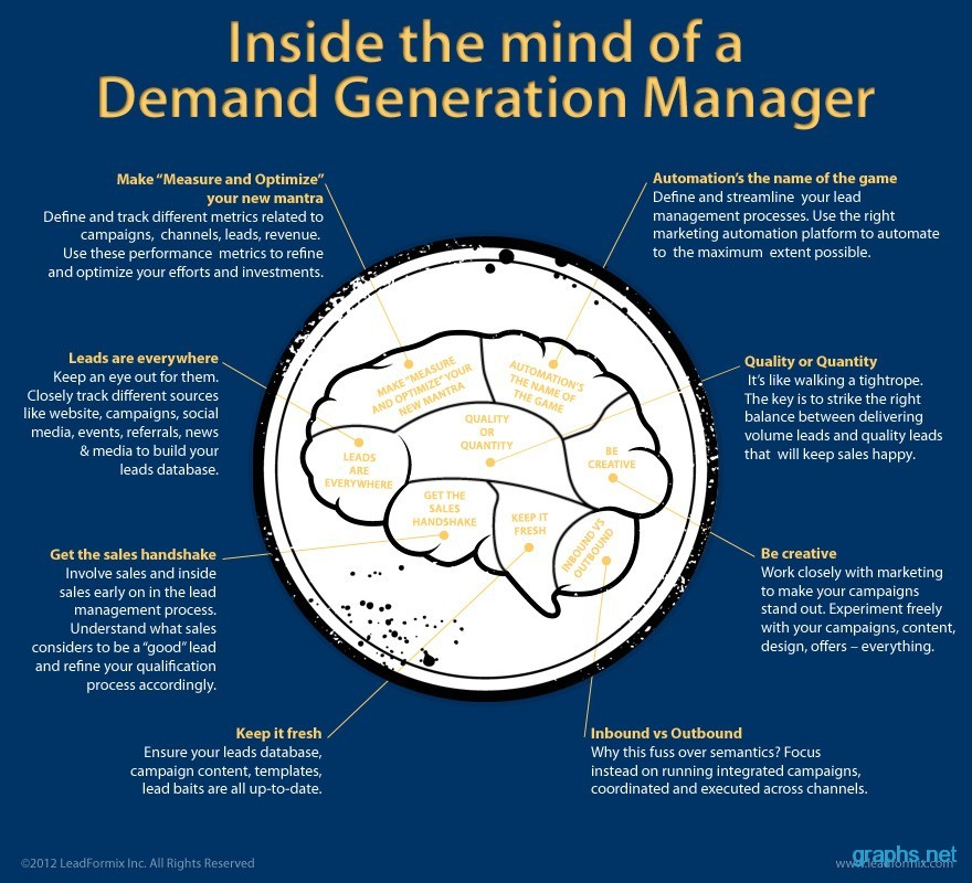 Internal Brain of Demand Generation Manager