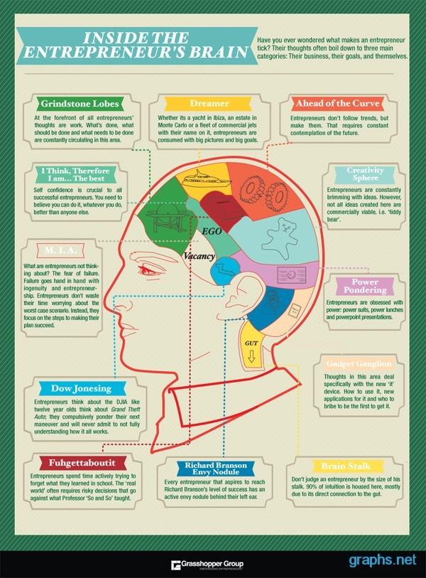 Internal System of Entrepreneur's Brain