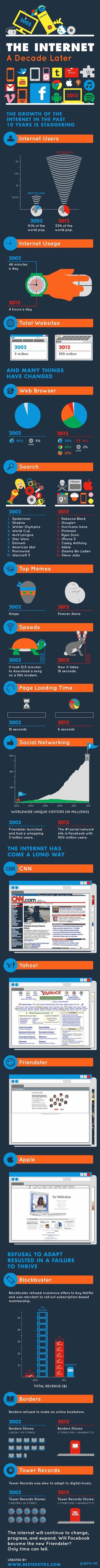 Internet Growth Since 2002