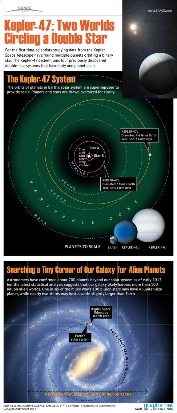 Kepler 47 System