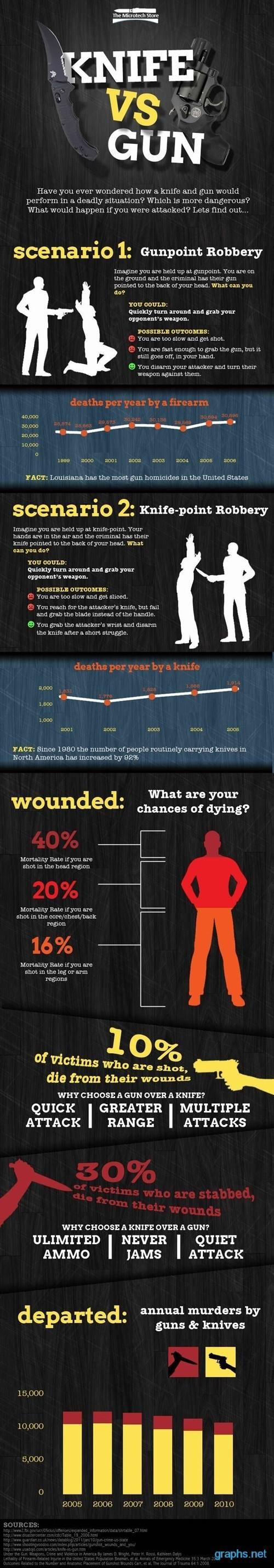 Knife and Gun Comparison