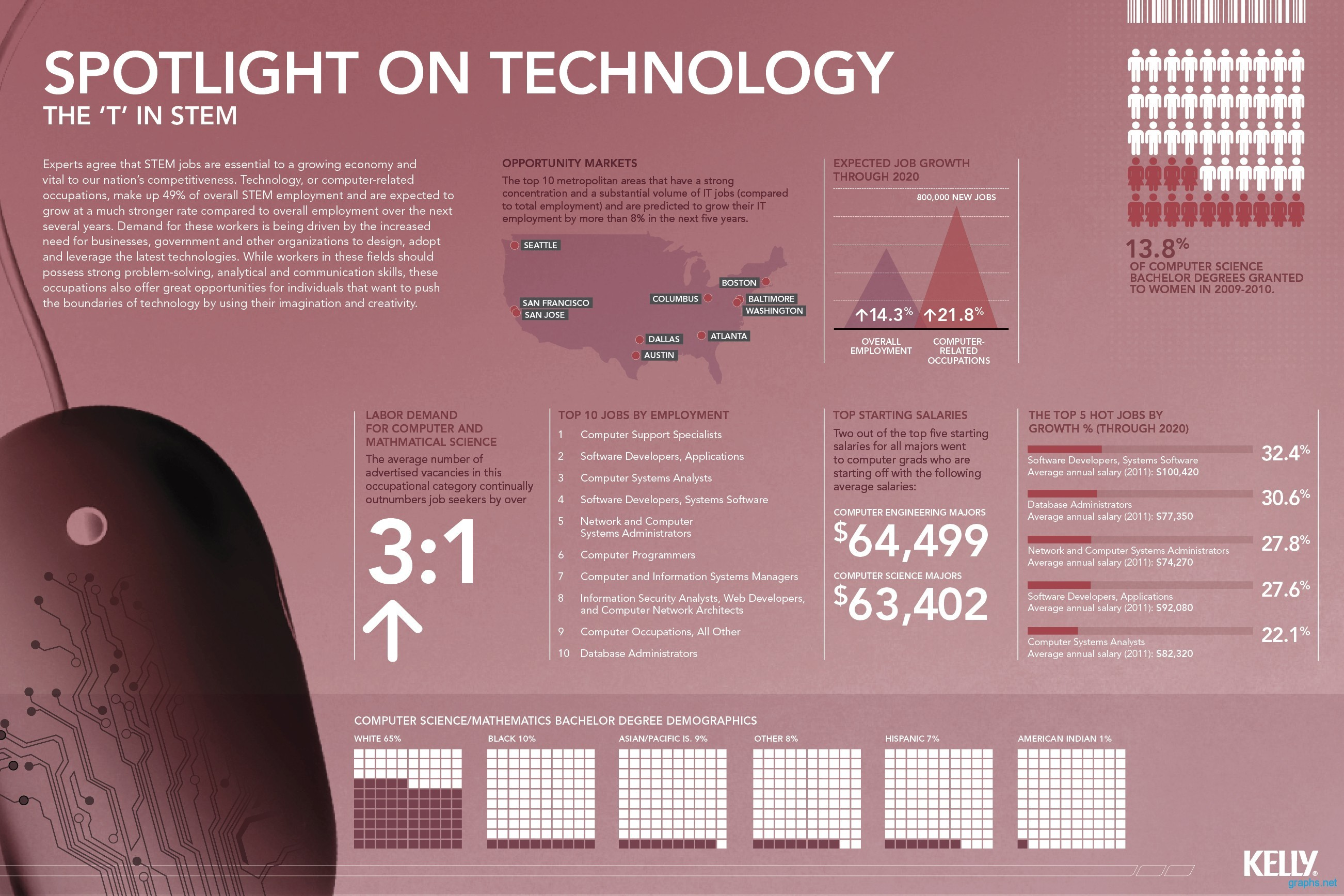 Latest Opportunities and Challenges in Technology Sector