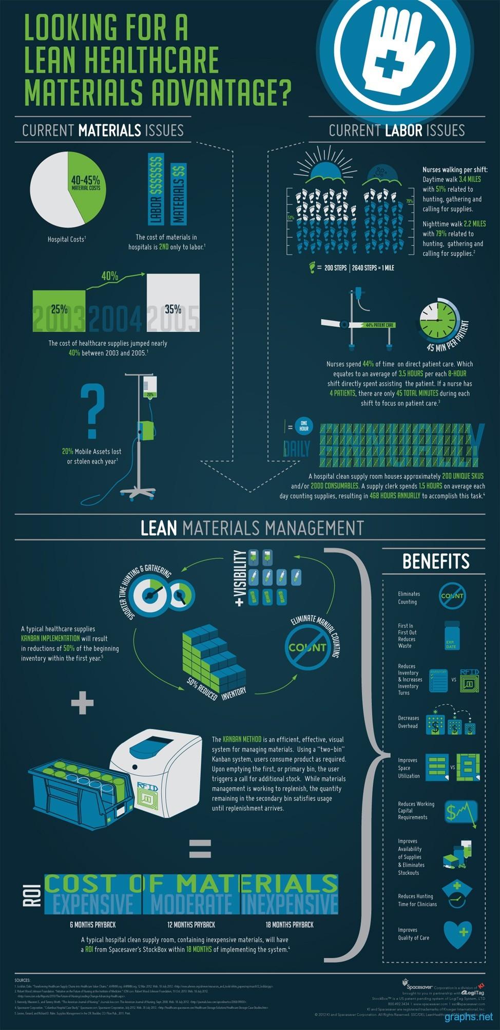 Lean Healthcare Materials Advantage
