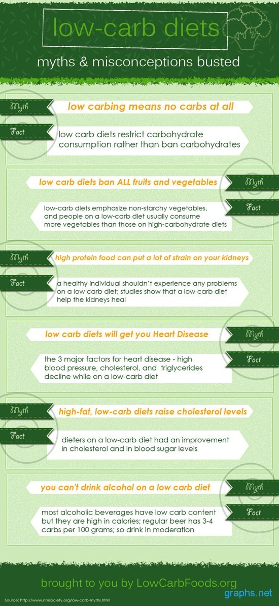 Low Carb Diet Myths and Facts