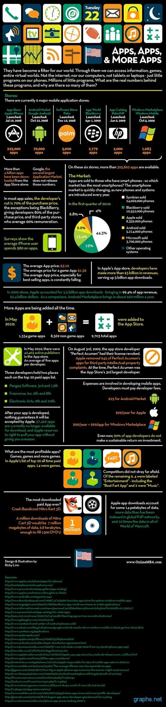 Market Data Mobile Applications
