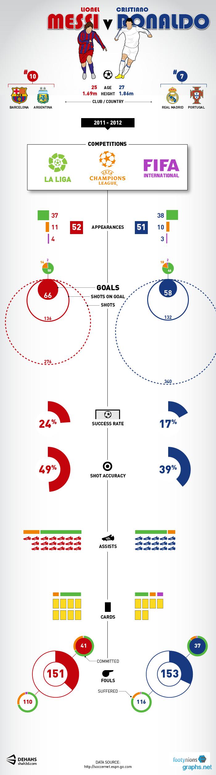 Messi-Vs-Ronaldo-Goals-2011-12