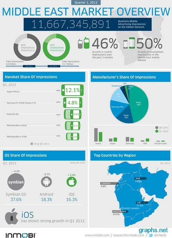 Middle East Market Overview-Q1 2012