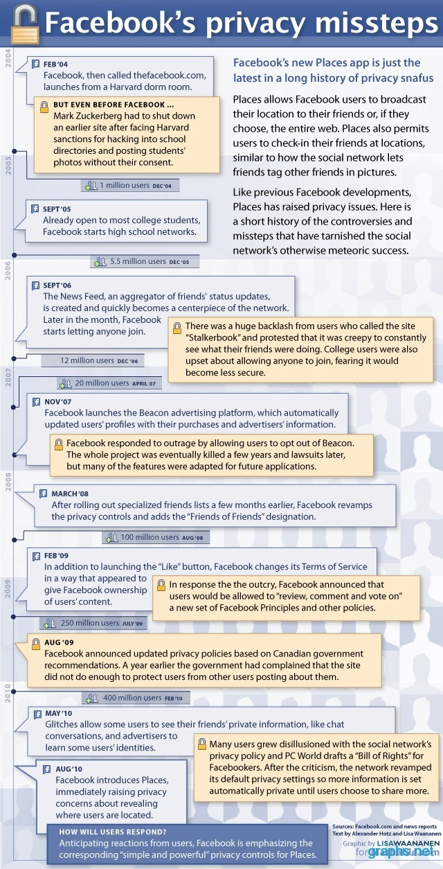 Missteps in Facebook's Privacy Infographic