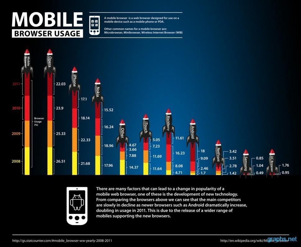 Mobile Browser Market Share