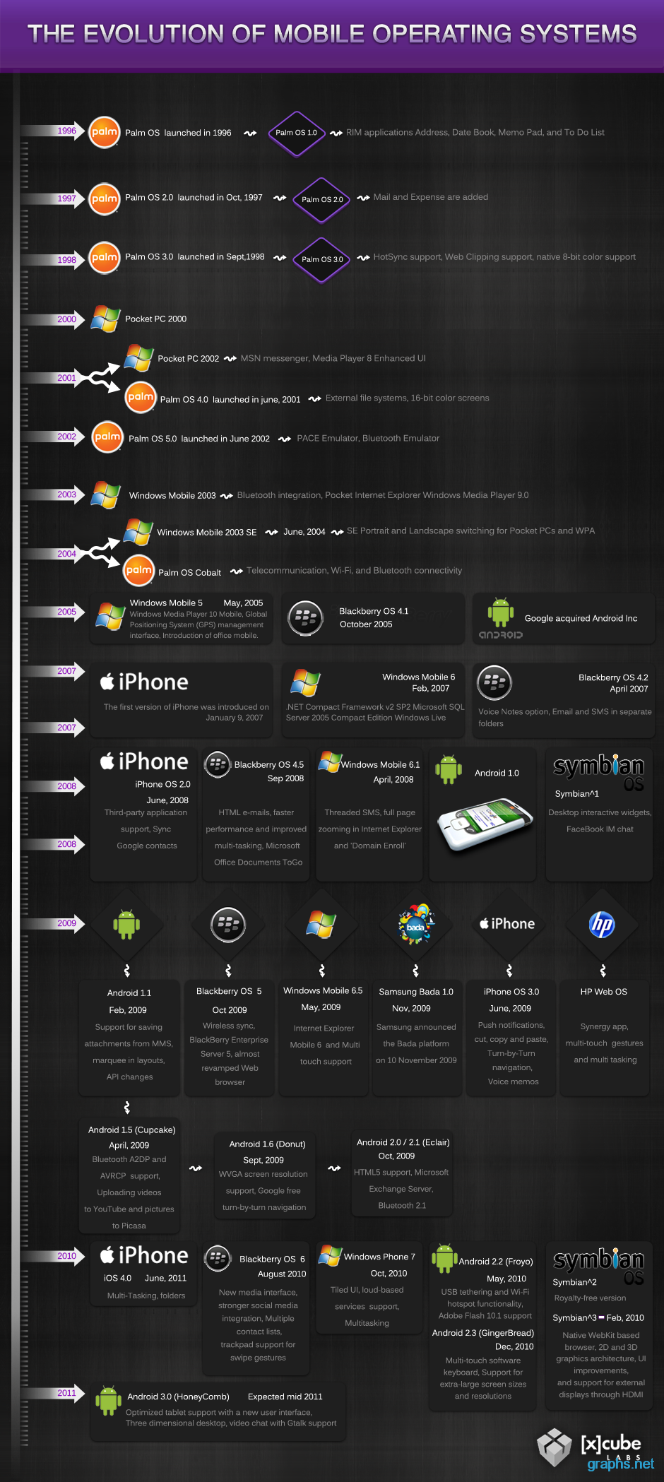 Mobile Operating Systems Timeline