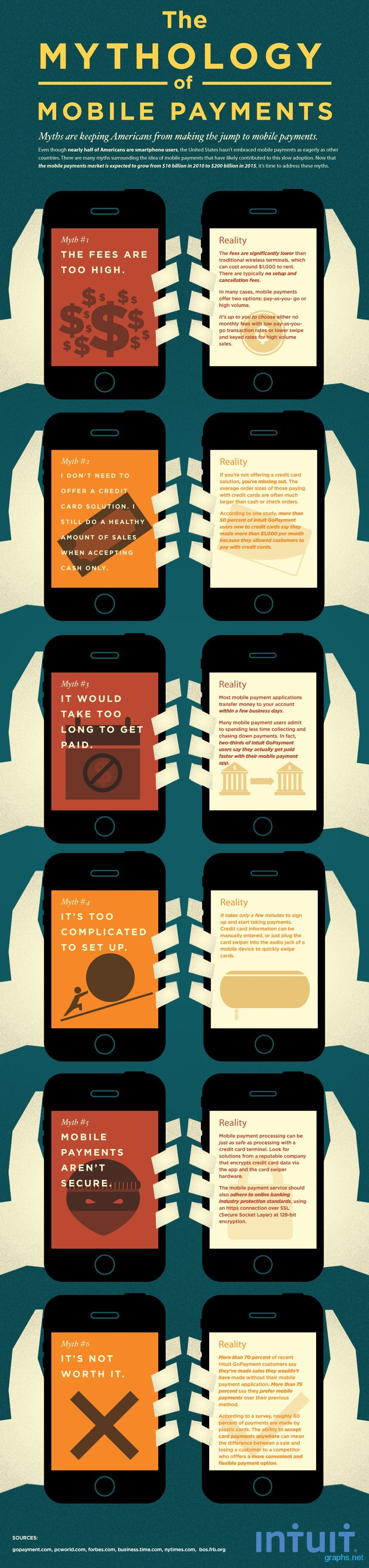 Mobile Payments Facts