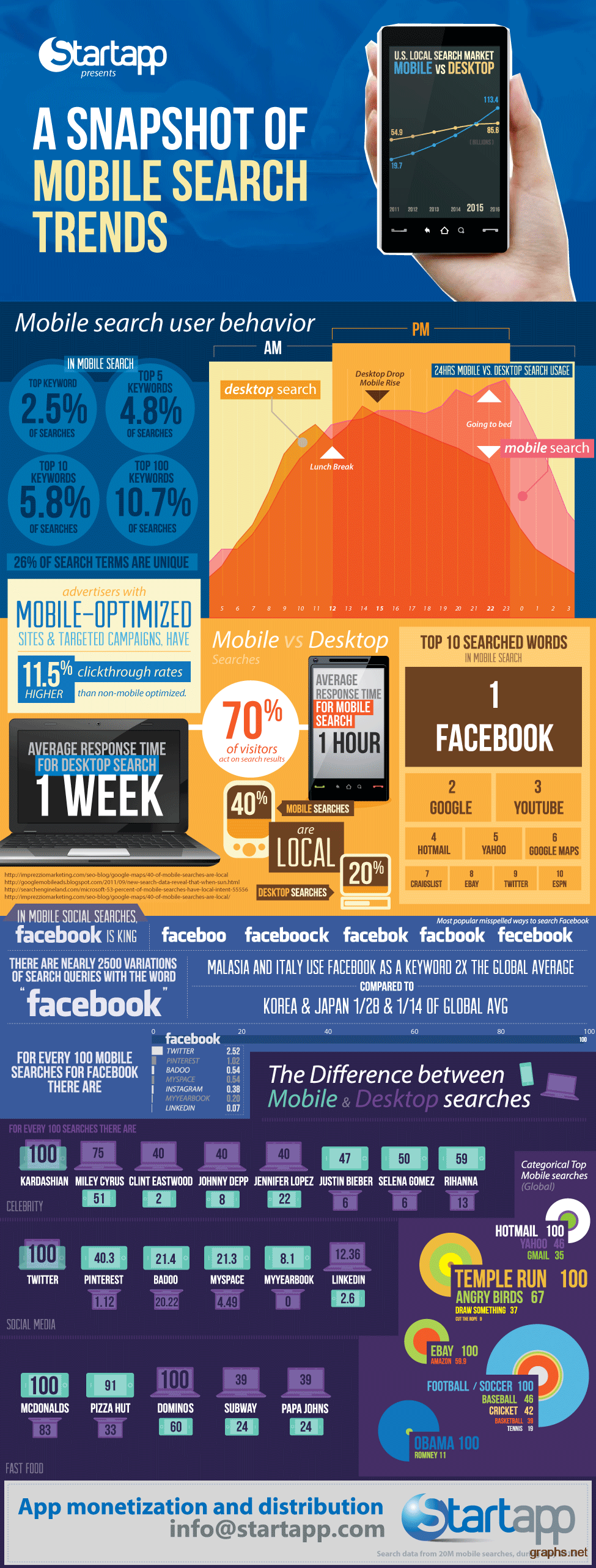 Mobile Search Statistics