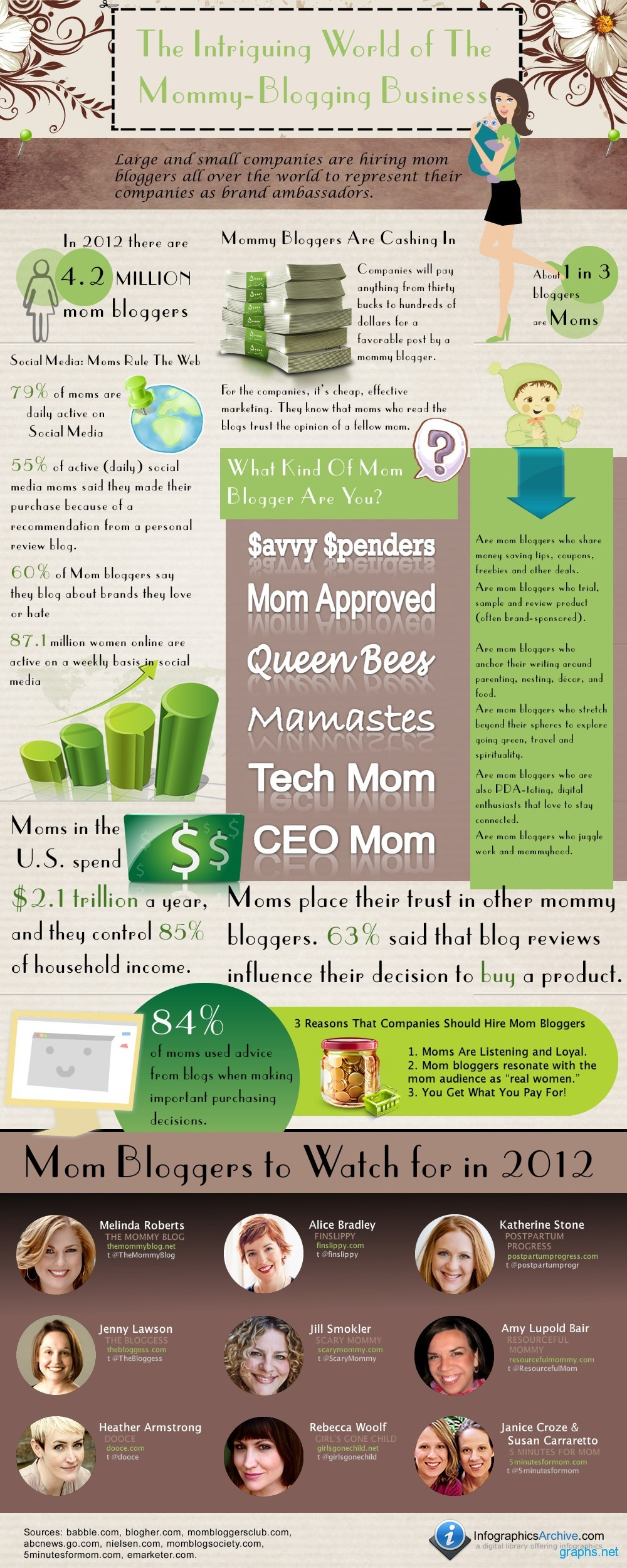 Mommy Bloggers World