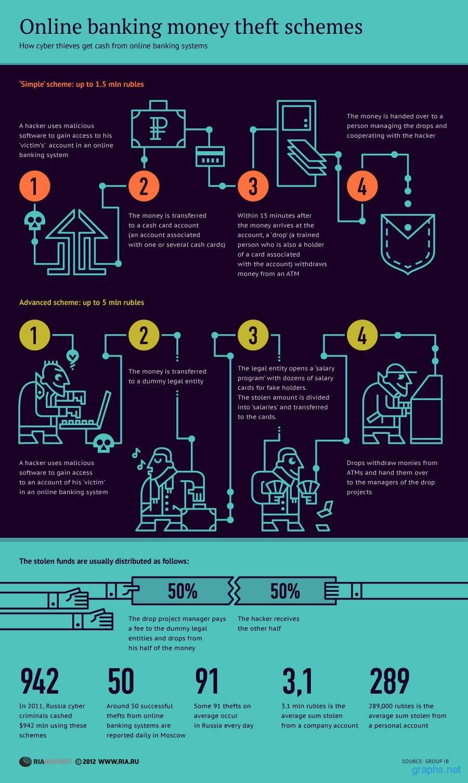 Money Theft Schemes in Online Banking