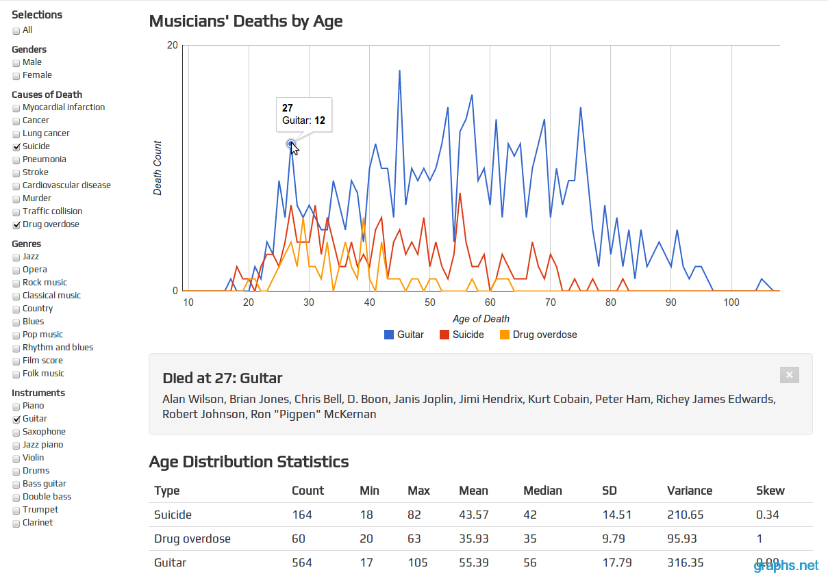Musicians Death Statistics by Age