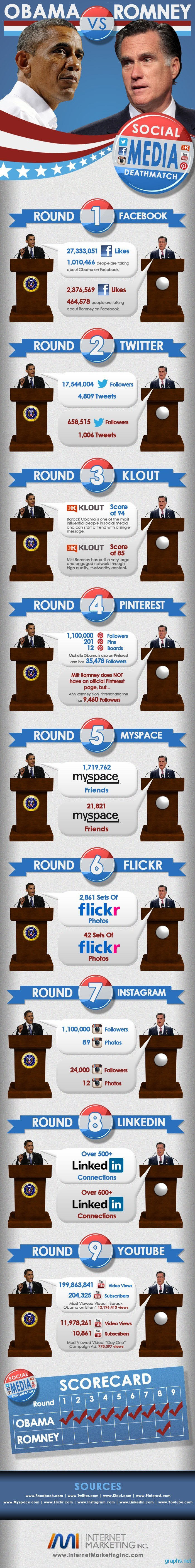 Obama vs. Romney Social Media Deathmatch