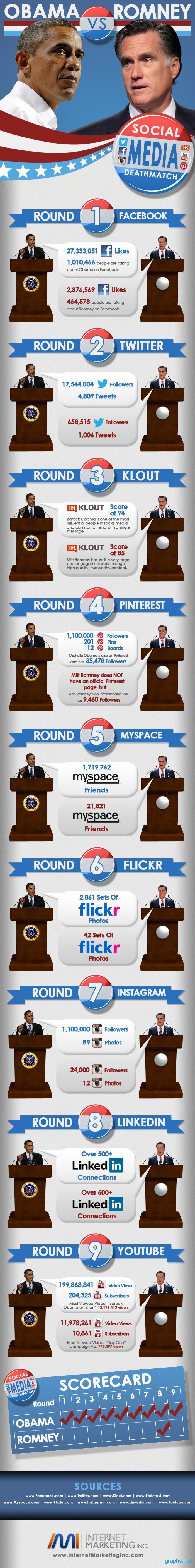 Obama vs. Romney Social Media Deathmatch