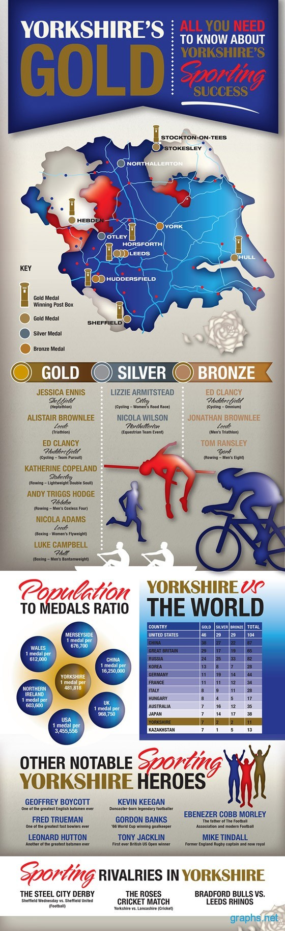 Olympic Medals Yorkshire 2012