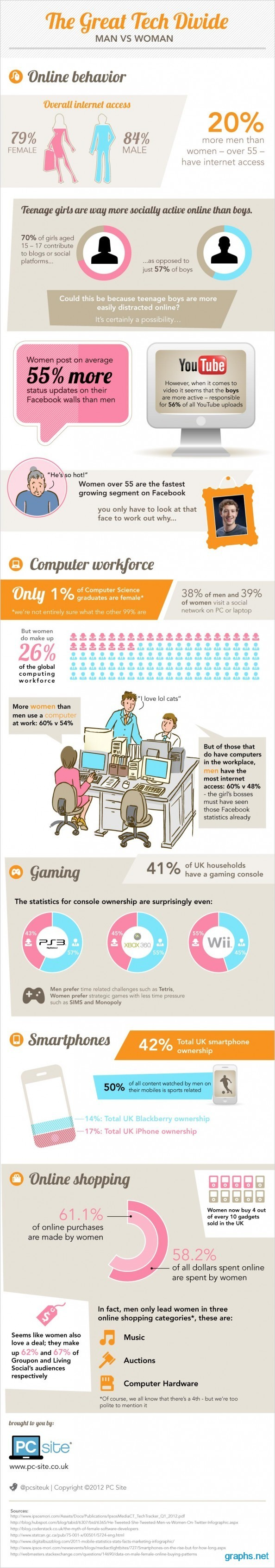 Online Access Statistics Men vs. Women