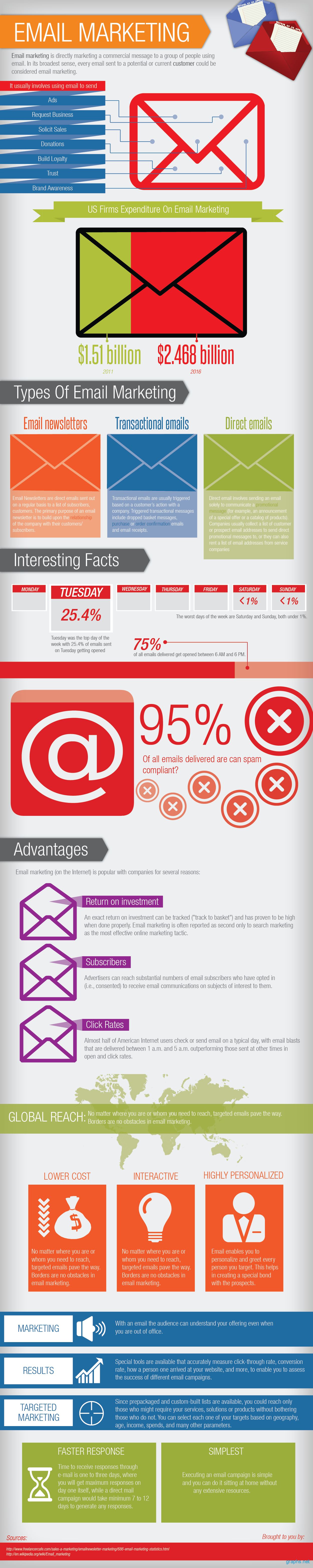 Online Advertising Email Marketing