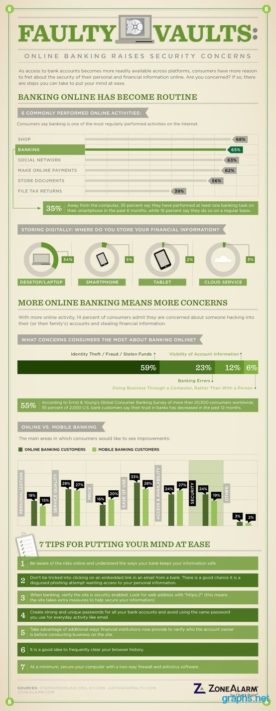 Online Banking Security Concerns