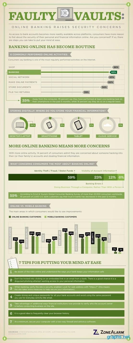 Online Banking Security Concerns