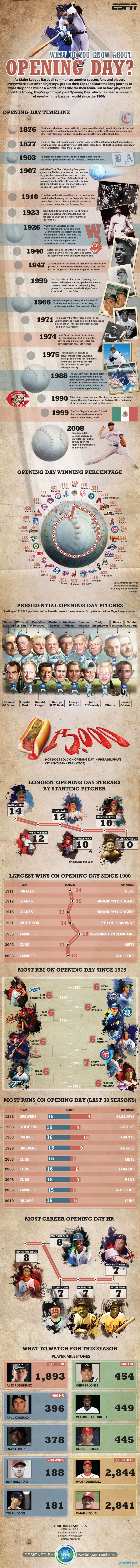 Opening Day Facts
