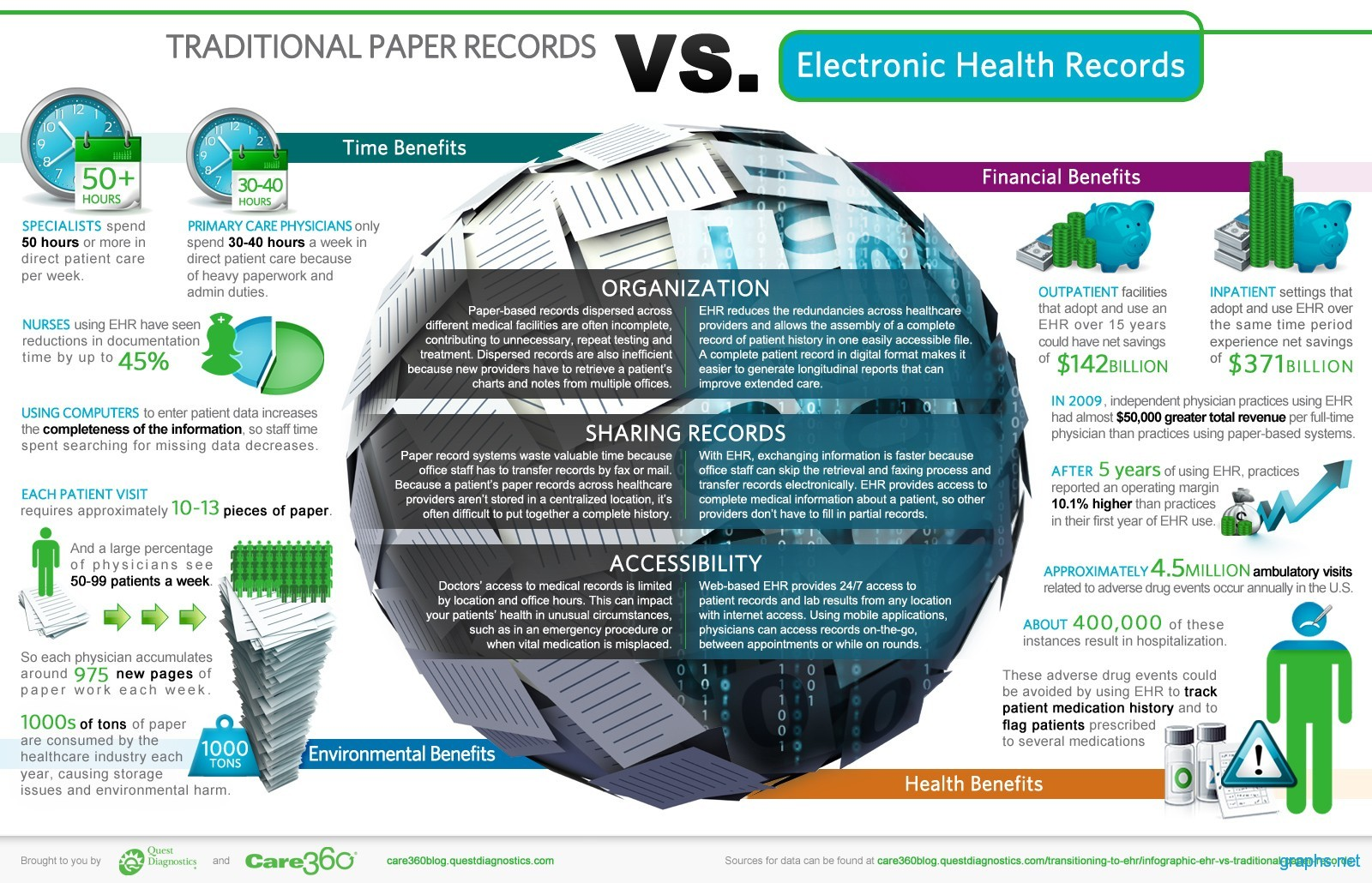 Paper Based Health Records vs. Electronic Health Records