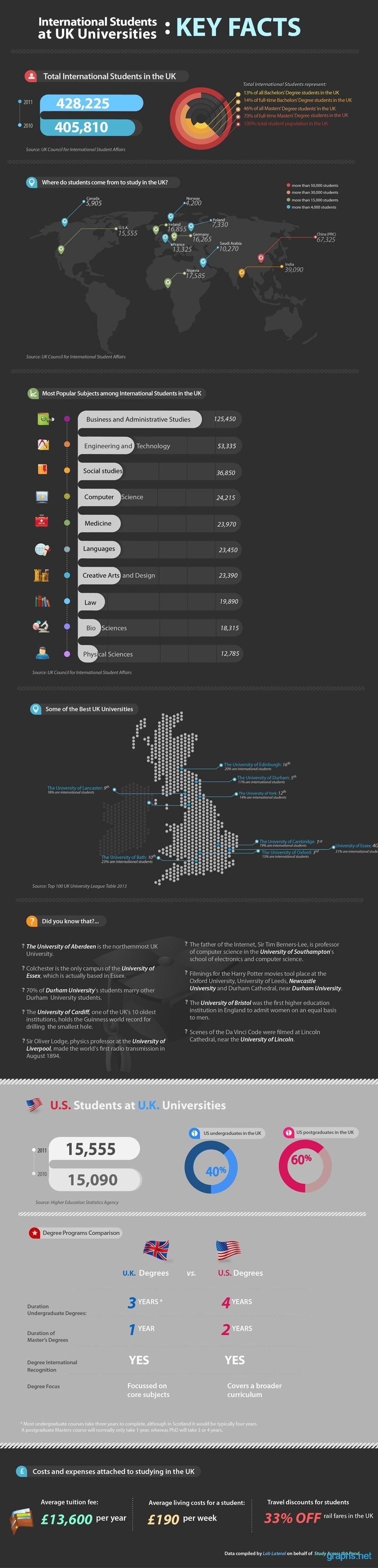 Percentage of International Students at UK Universities