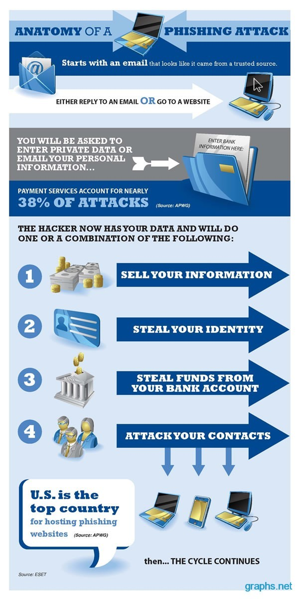 Phishing Attack Facts