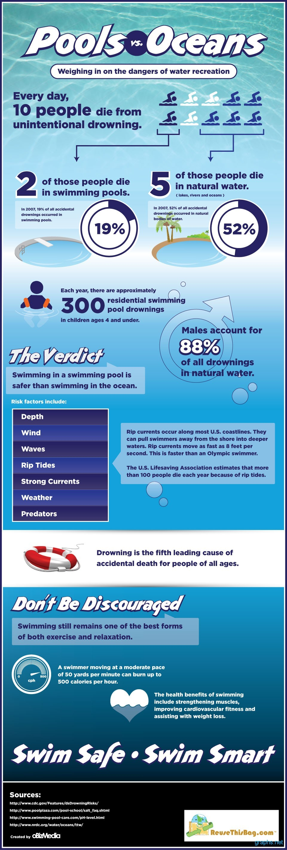 Pools vs. Oceans Swimming infograhics