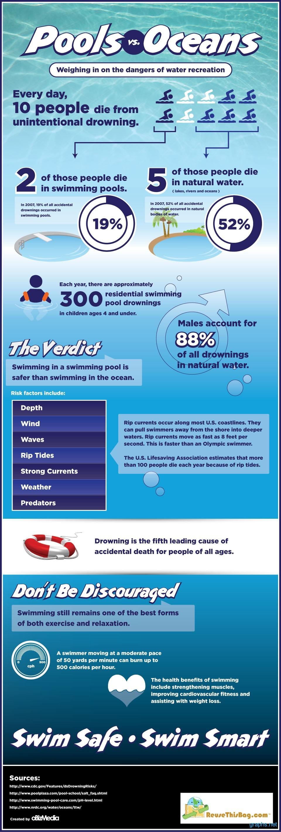 Pools vs. Oceans Swimming