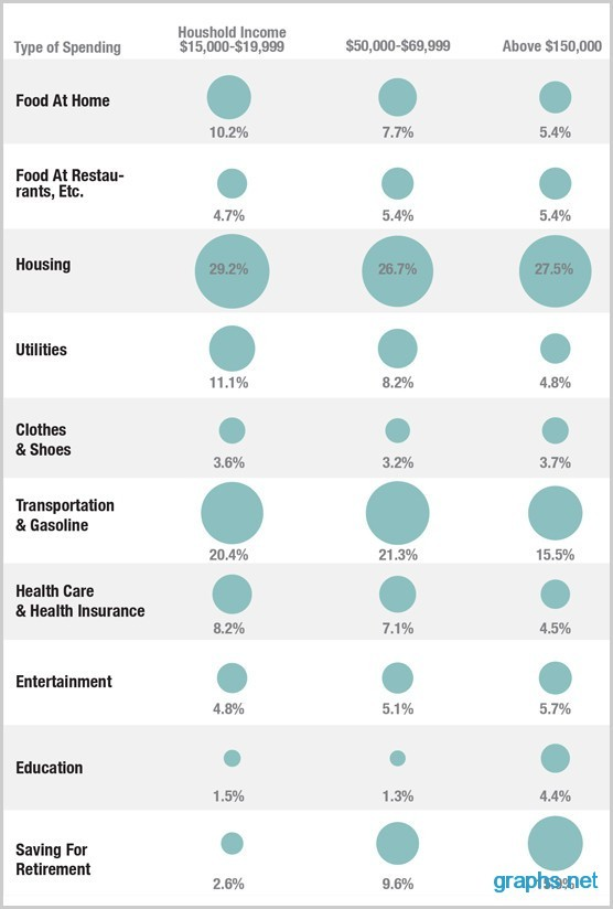 Poor vs. Middle Class Spending Money