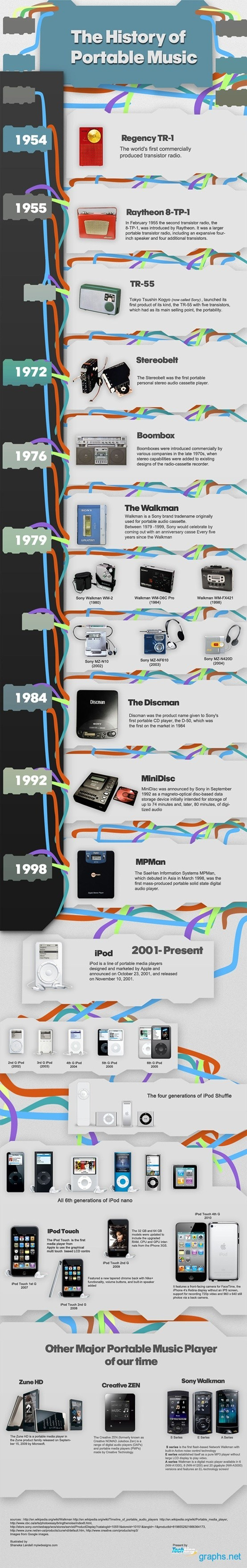 Portable Music History Timeline