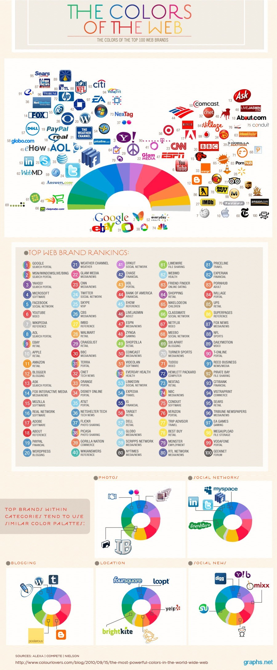Powerful Colors in the World Wide Web Infographic