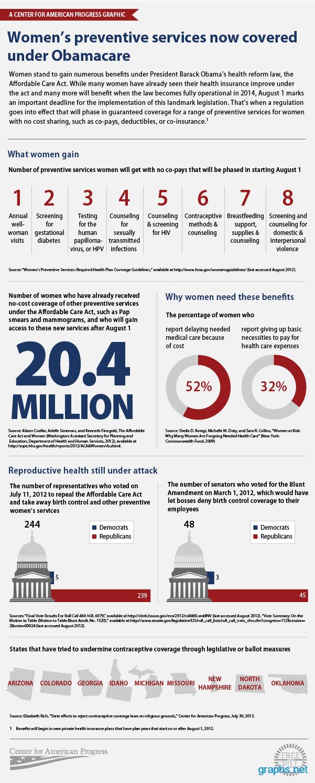 Preventive Services Women Healthcare