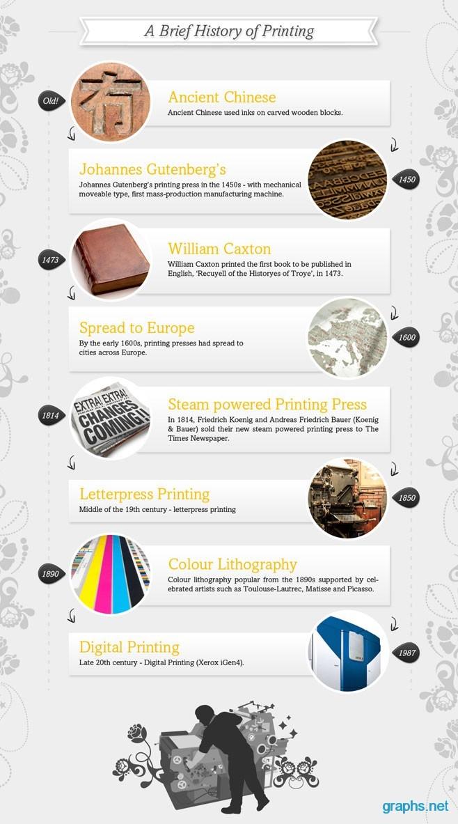 Printing Evolution