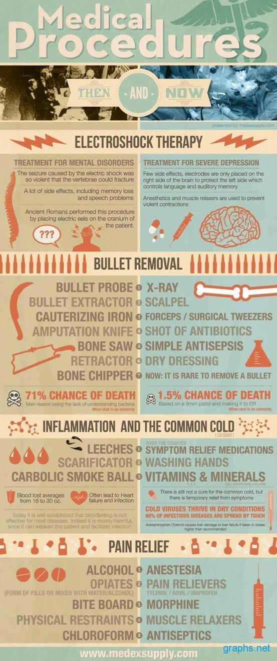 Progress in Medical Procedures