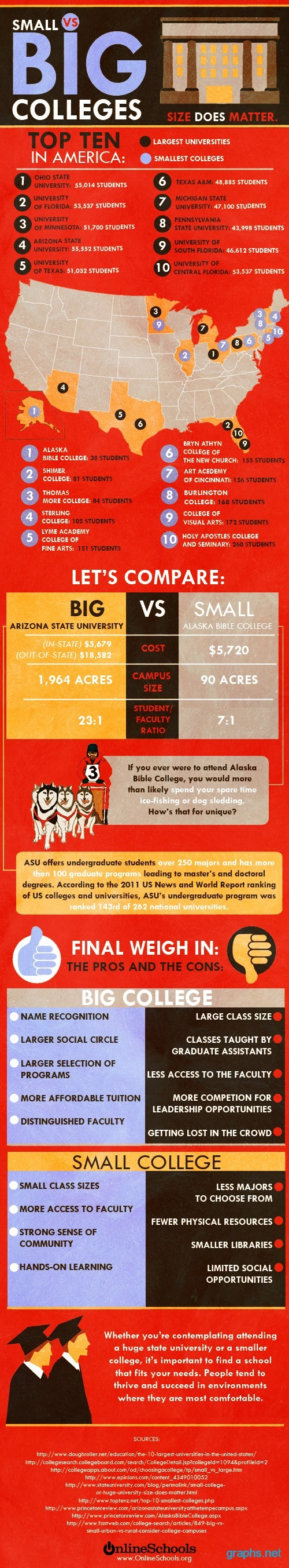 Pros and Cons of Big vs. Small Colleges