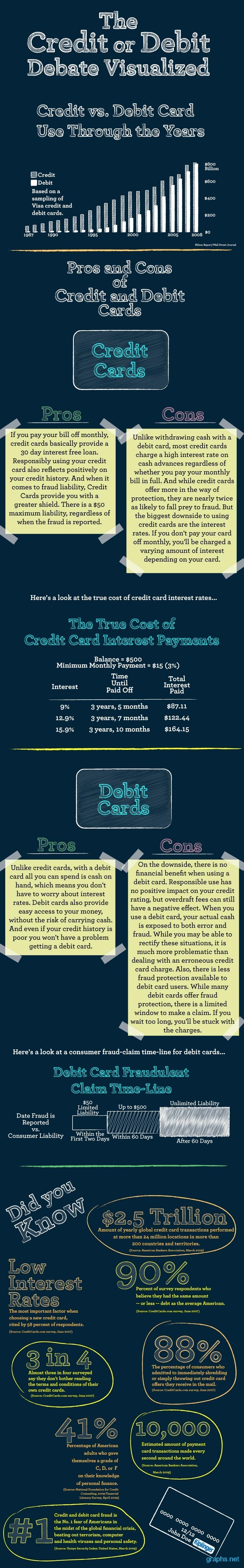 Pros and Cons of Debit Card and Credit Card