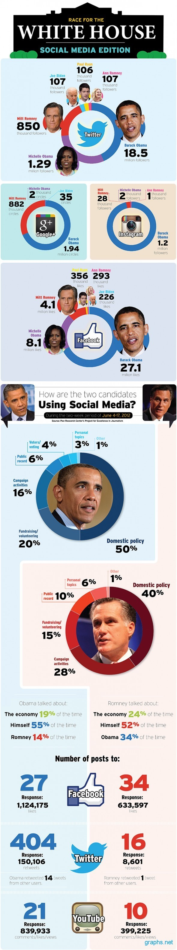 Race for White House Social Media