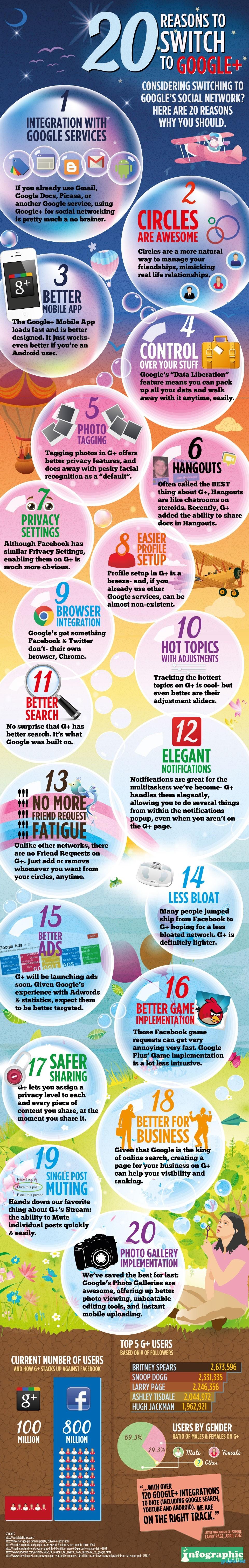 Reasons for Choosing Google+