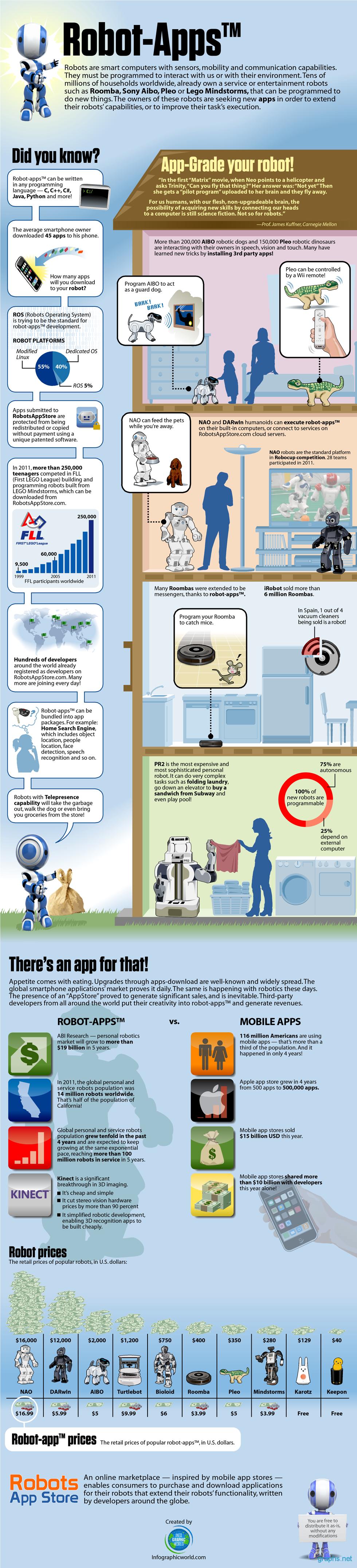 Robot Applications information