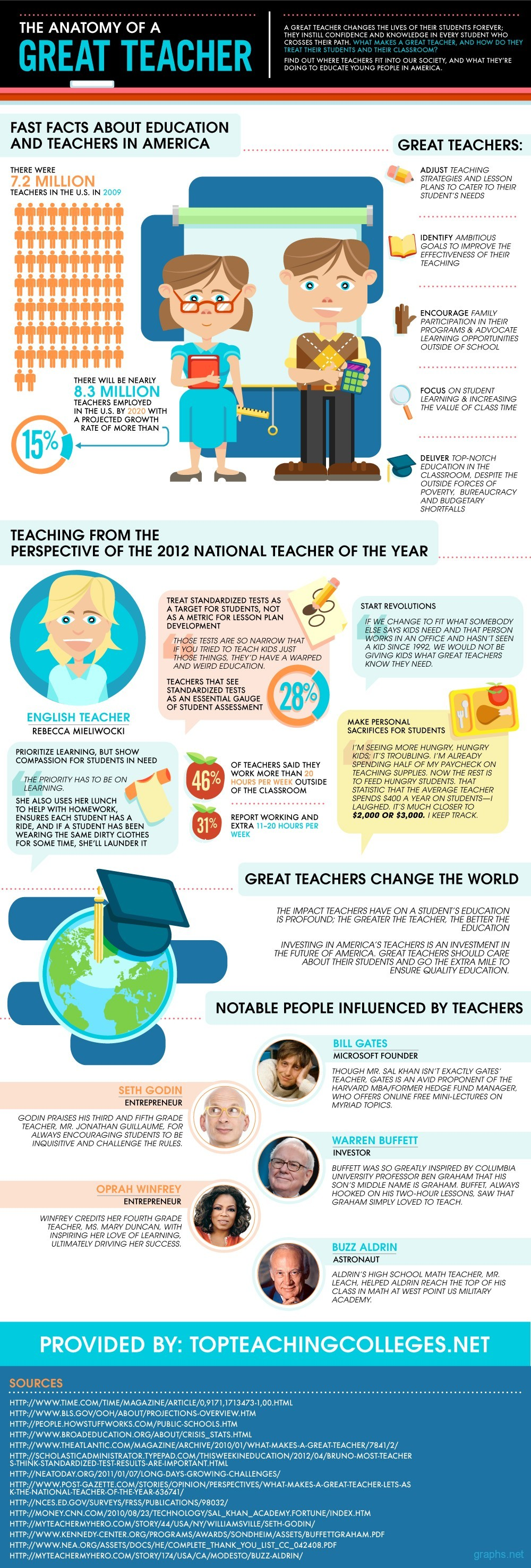 Role of a Great Teacher