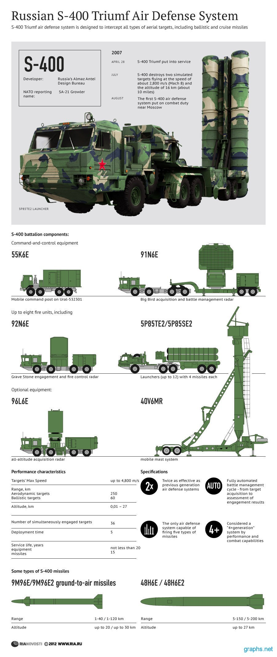 S-400 Triumf Air Defense System