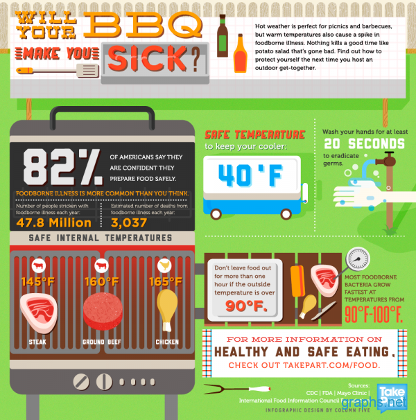 Safety Tips for Summer Grilling